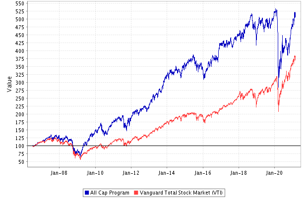 Performance: All Cap Stock Portfolio