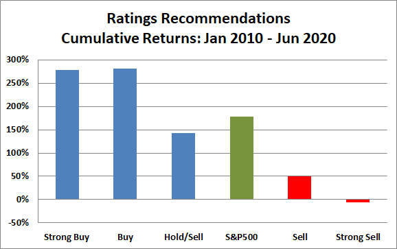 Stock Ratings Performance vs SP 500