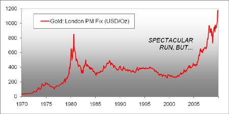 Gold prices from 1970 to 2009