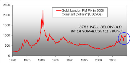 Gold prices in constant Dollars