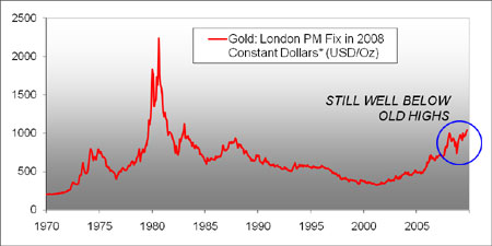 Gold Prices in 2008 Constant Dollars
