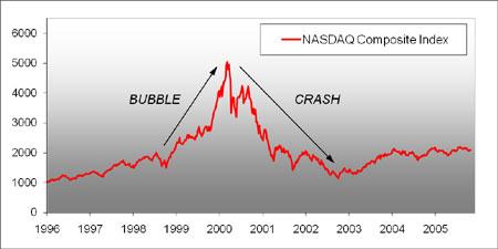 NASDAQ 2000 Bubble