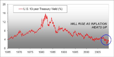 U.S. 10-year Treasury Yield