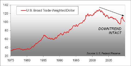 U.S. Dollars Trade-Weighted